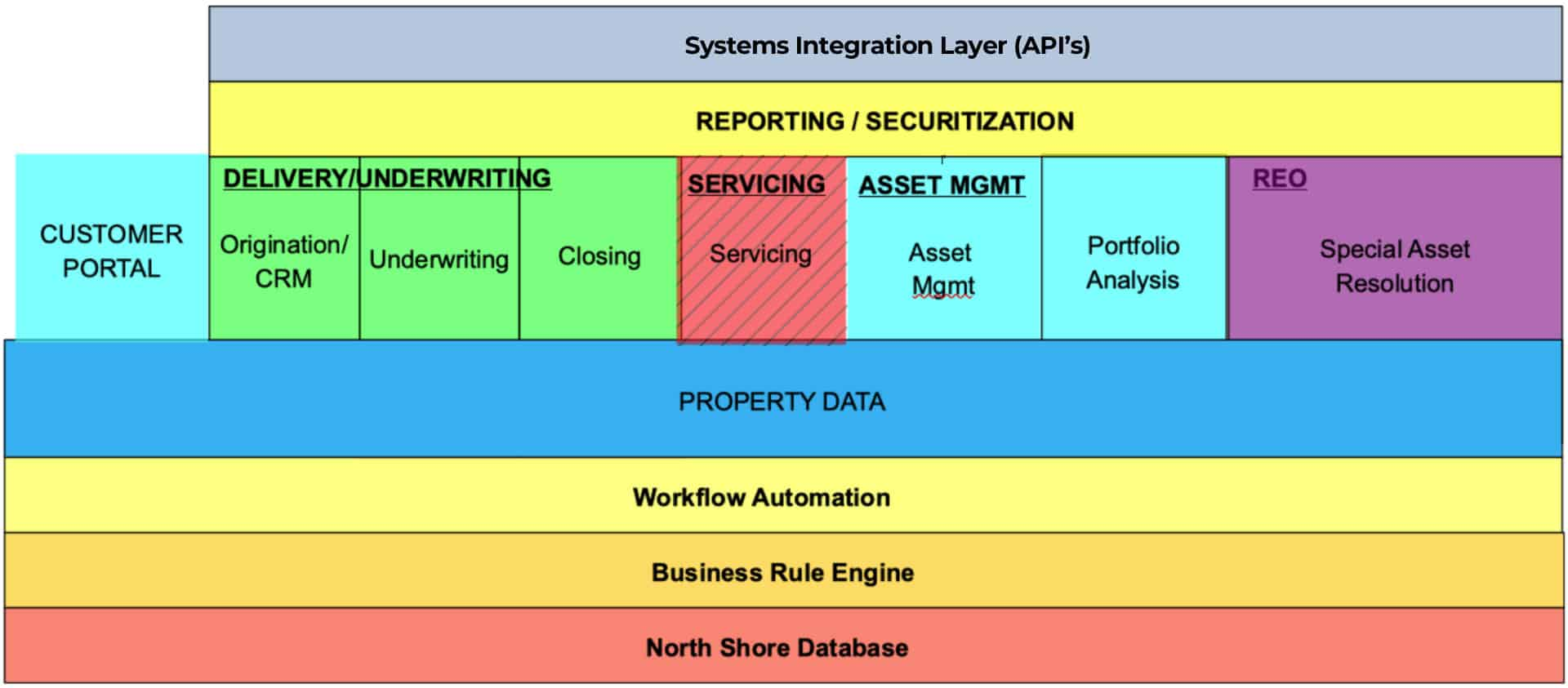 Systems Integration Layer (API's)